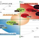 【試打ラケット紹介】センティアWest店の主な試打ラケットマトリックス!
