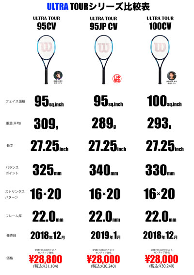 03 ULTRA TOUR CVシリーズ比較表